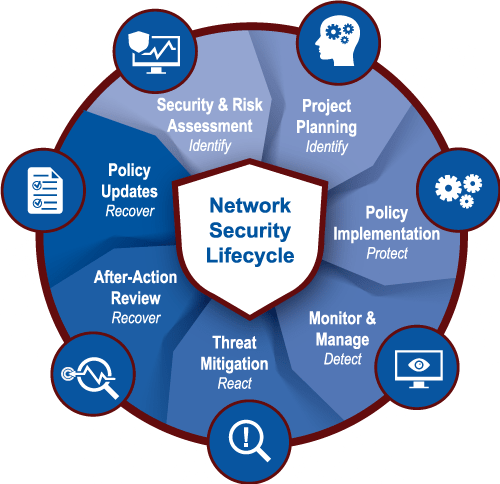 Network Security Lifecycle Infographic